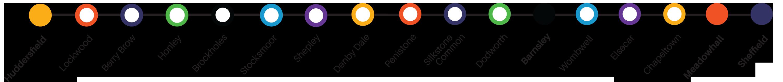 Penistone Line Partnership
